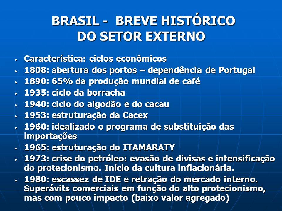 BRASIL - BREVE HISTÓRICO DO SETOR EXTERNO