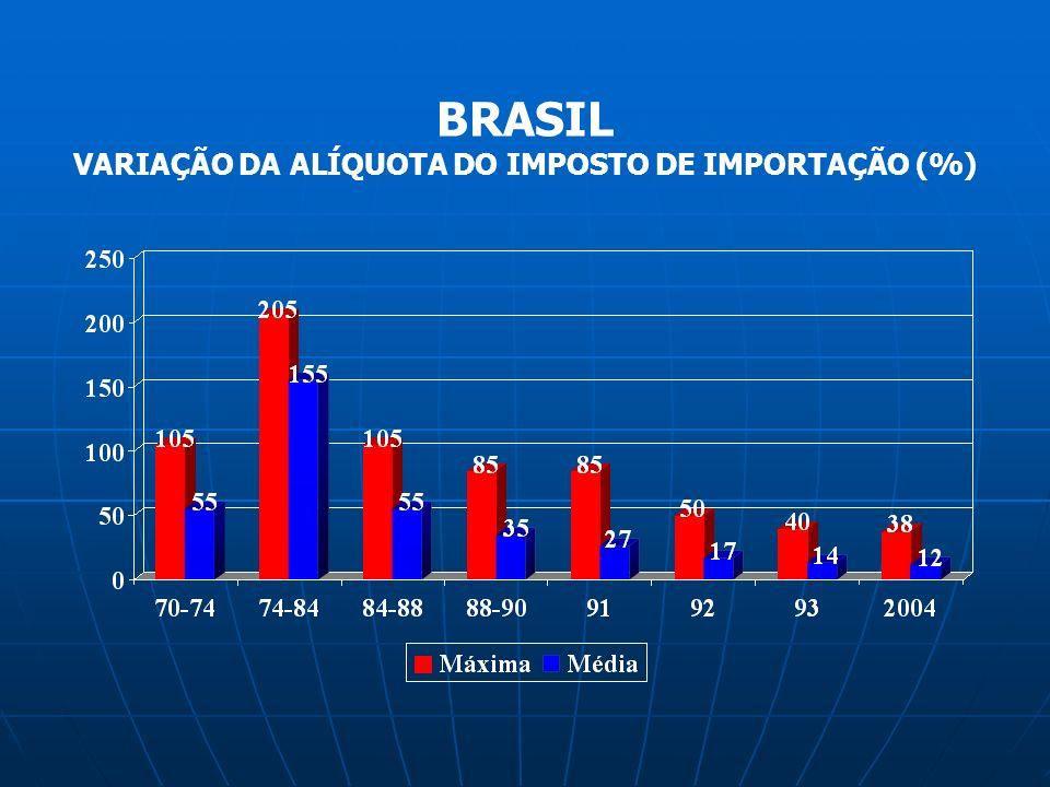 VARIAÇÃO DA ALÍQUOTA DO IMPOSTO DE IMPORTAÇÃO (%)