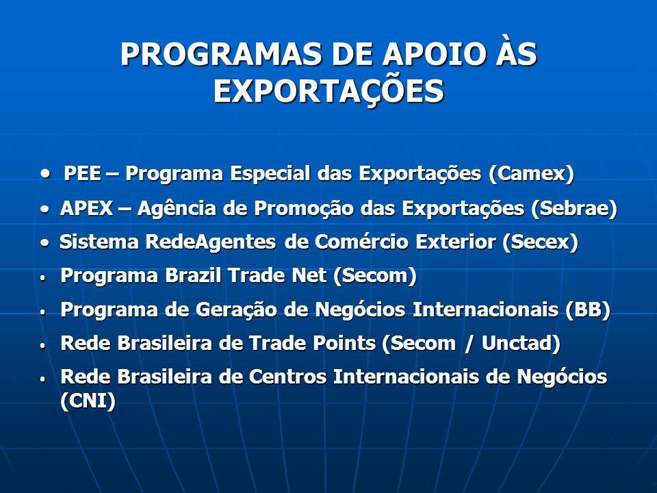 PROGRAMAS DE APOIO ÀS EXPORTAÇÕES
