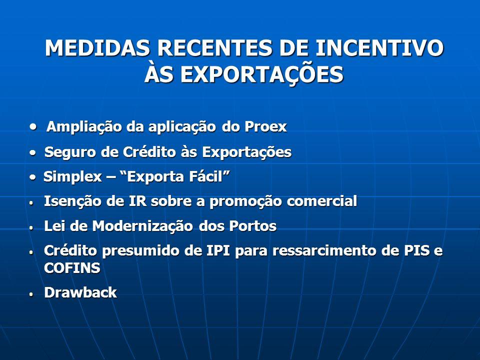 MEDIDAS RECENTES DE INCENTIVO ÀS EXPORTAÇÕES