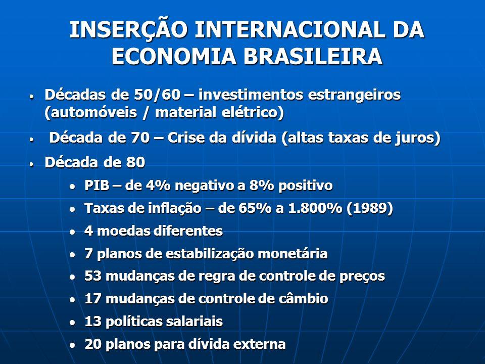 INSERÇÃO INTERNACIONAL DA ECONOMIA BRASILEIRA