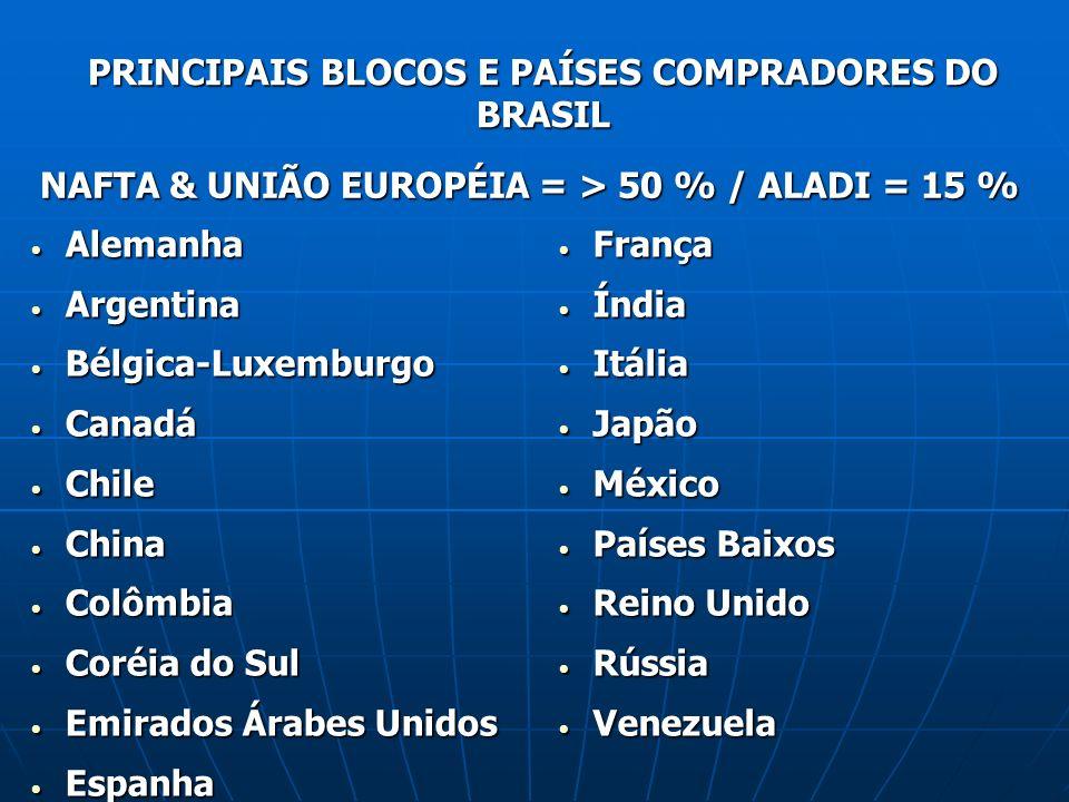 PRINCIPAIS BLOCOS E PAÍSES COMPRADORES DO BRASIL