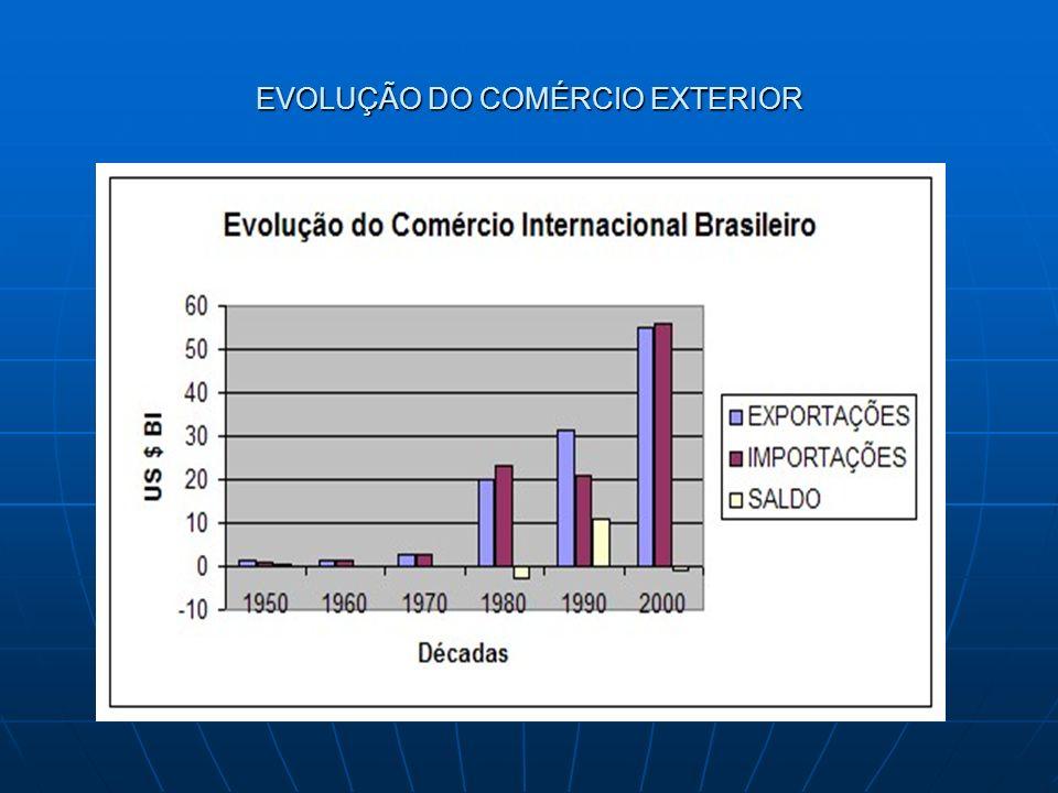 EVOLUÇÃO DO COMÉRCIO EXTERIOR