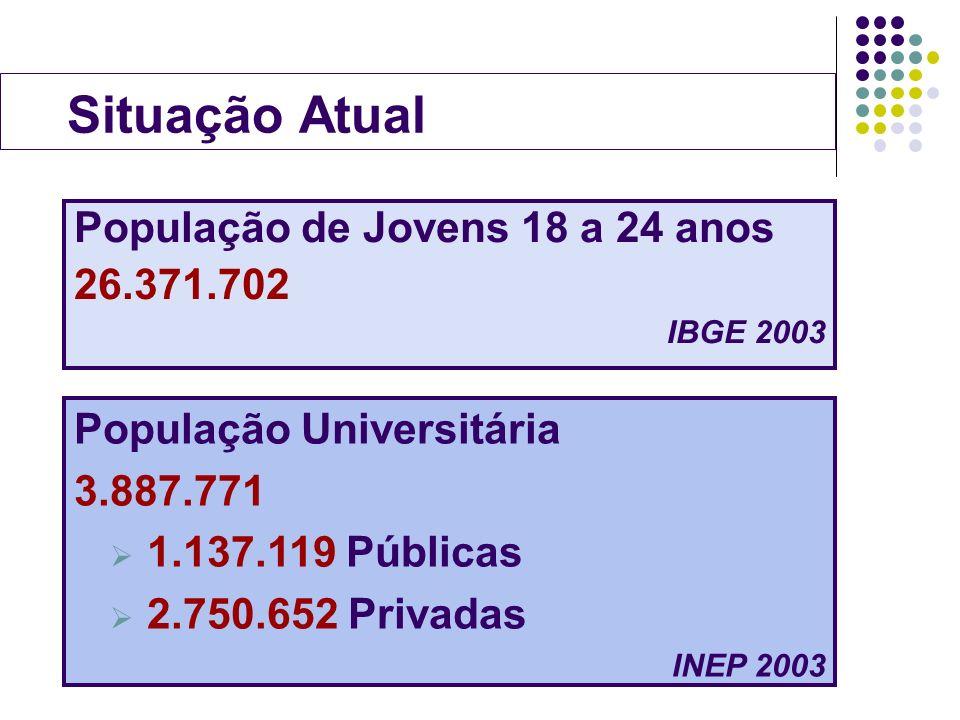 Situação Atual População de Jovens 18 a 24 anos 26.371.702