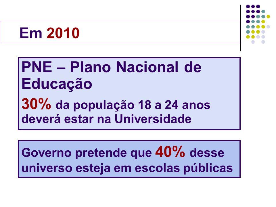 PNE – Plano Nacional de Educação