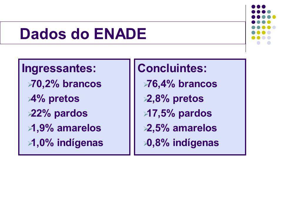 Dados do ENADE Ingressantes: Concluintes: 70,2% brancos 4% pretos