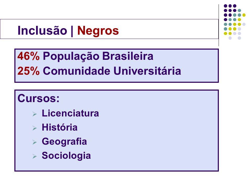 Inclusão | Negros 46% População Brasileira