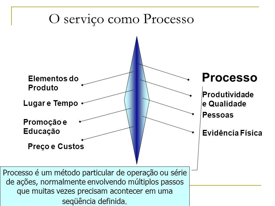 O serviço como Processo