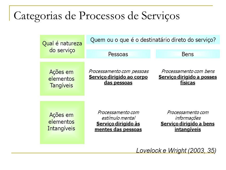 Categorias de Processos de Serviços