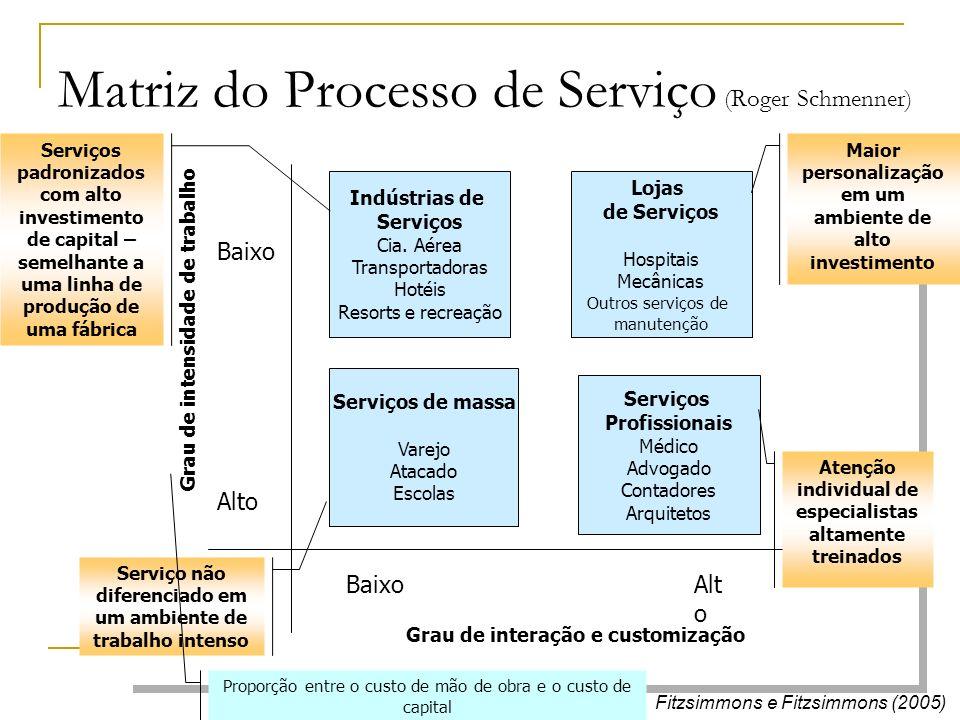 Matriz do Processo de Serviço (Roger Schmenner)