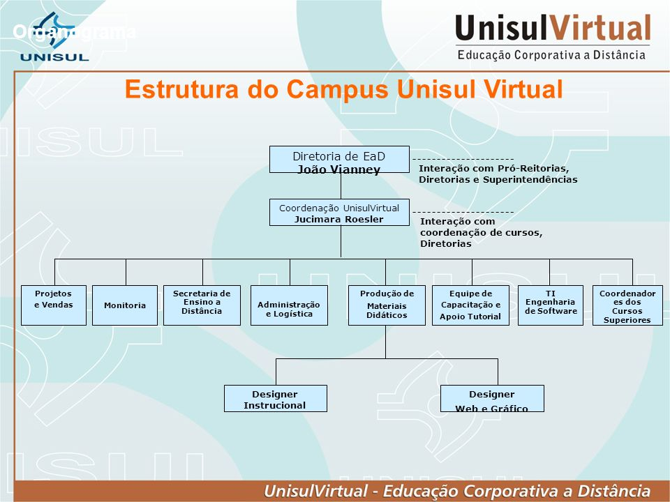 Estrutura do Campus Unisul Virtual