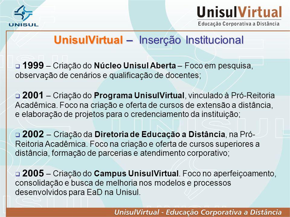 UnisulVirtual – Inserção Institucional