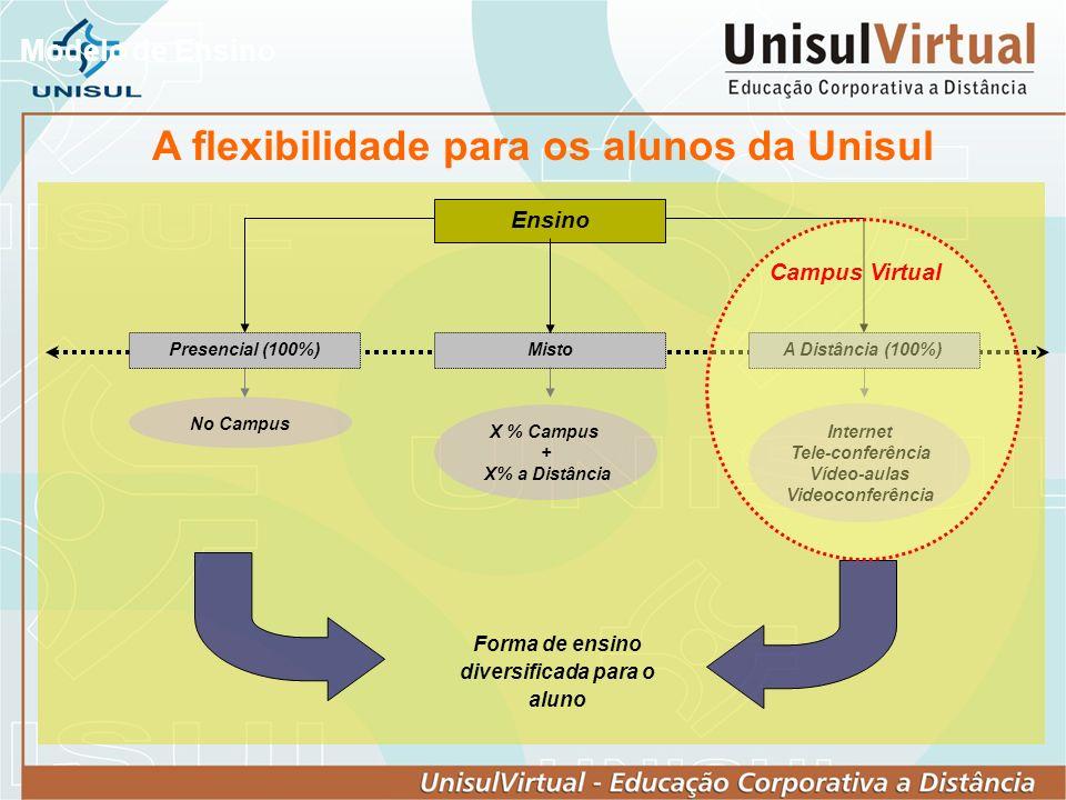 A flexibilidade para os alunos da Unisul