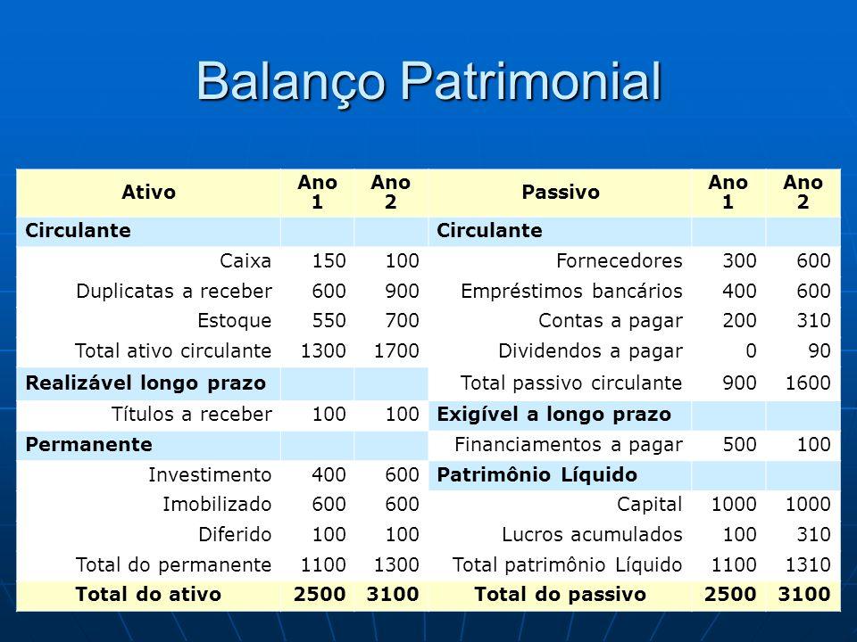 Balanço Patrimonial Ativo Ano 1 Ano 2 Passivo Circulante Caixa 150 100