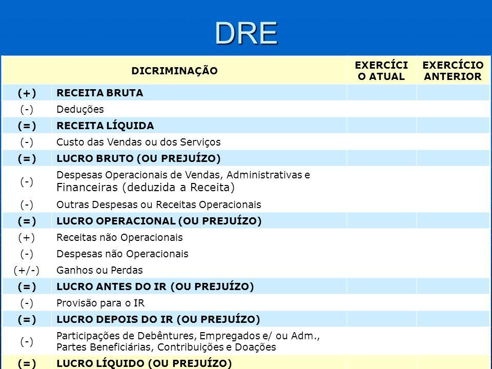 DRE DICRIMINAÇÃO EXERCÍCIO ATUAL EXERCÍCIO ANTERIOR (+) RECEITA BRUTA