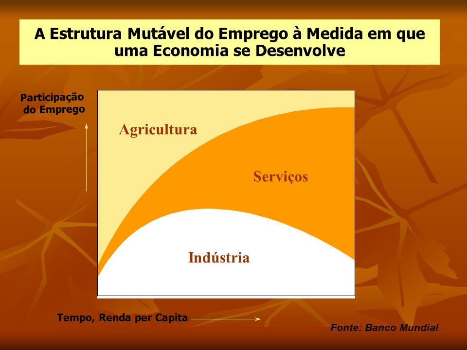 A Estrutura Mutável do Emprego à Medida em que uma Economia se Desenvolve