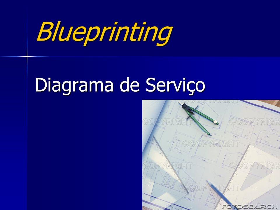 Blueprinting Diagrama de Serviço