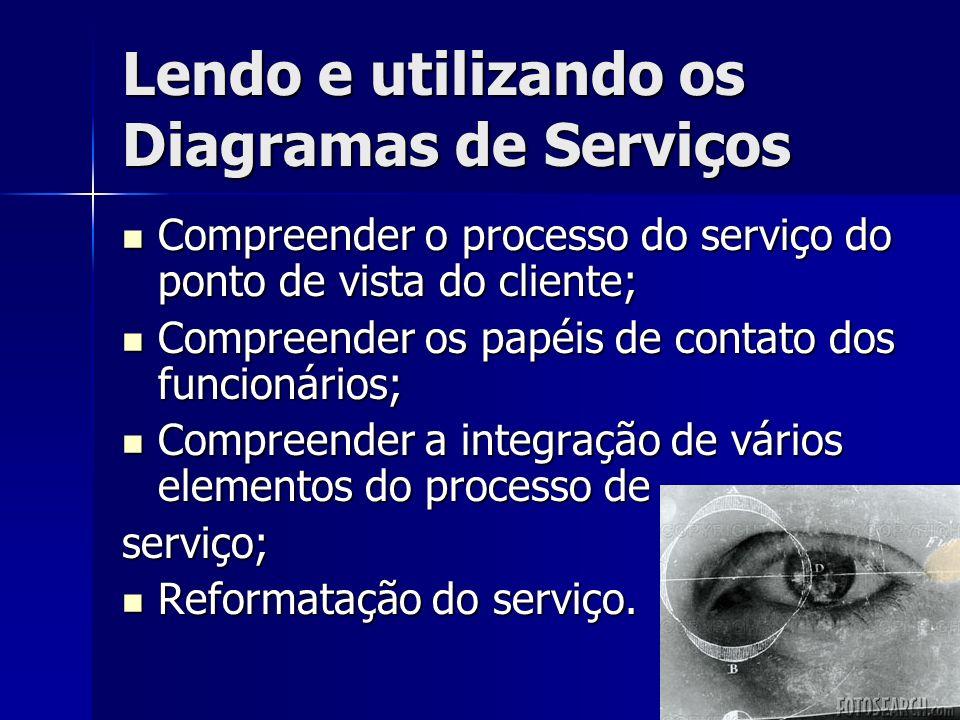 Lendo e utilizando os Diagramas de Serviços