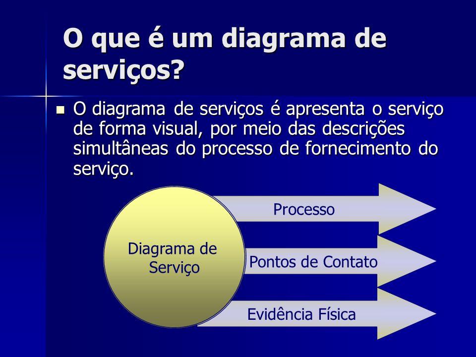 O que é um diagrama de serviços