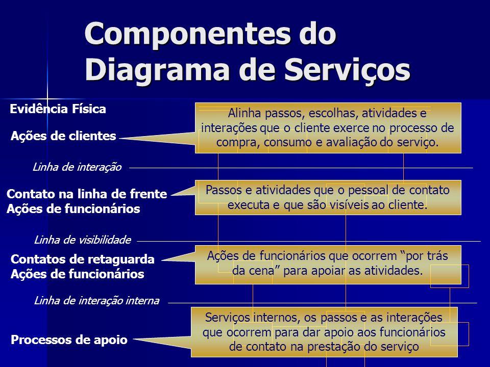 Componentes do Diagrama de Serviços