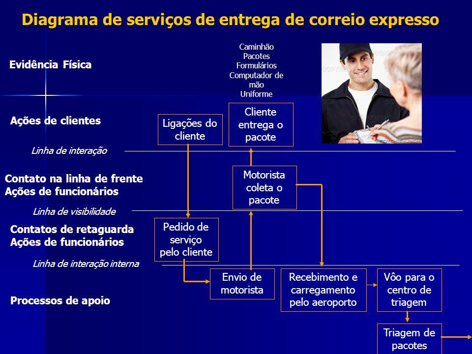 Diagrama de serviços de entrega de correio expresso