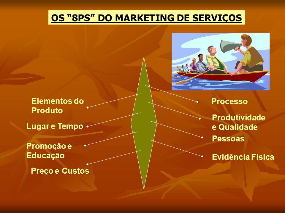 OS 8PS DO MARKETING DE SERVIÇOS