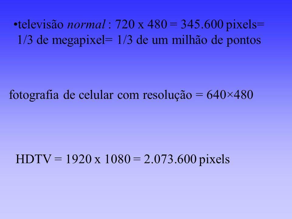televisão normal : 720 x 480 = 345.600 pixels=