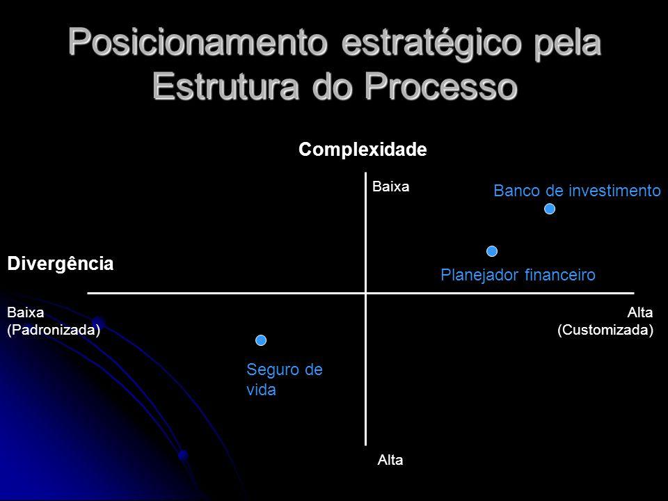 Posicionamento estratégico pela Estrutura do Processo