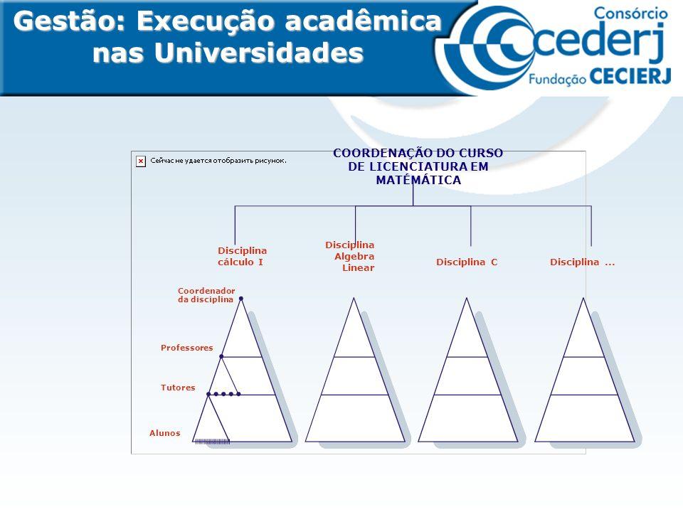 Gestão: Execução acadêmica nas Universidades