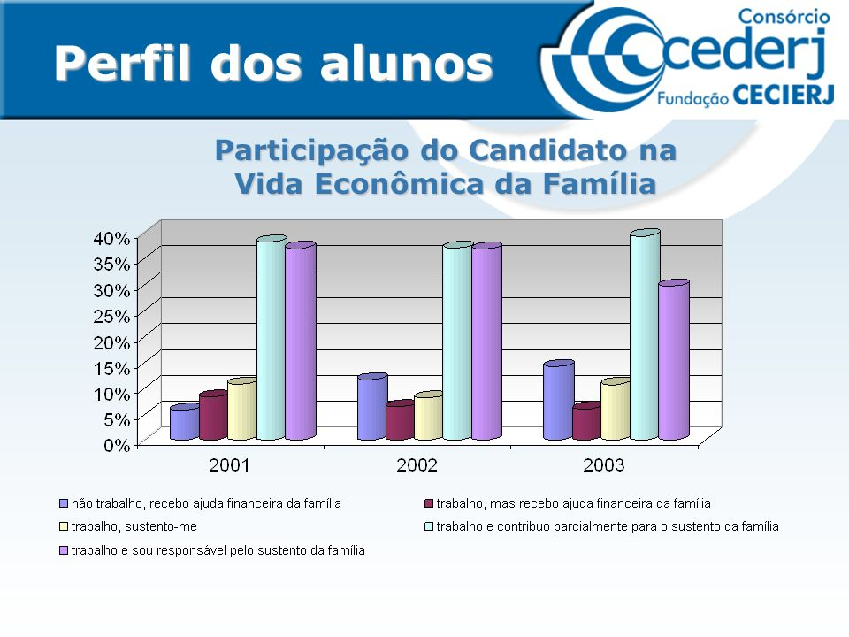 Participação do Candidato na Vida Econômica da Família