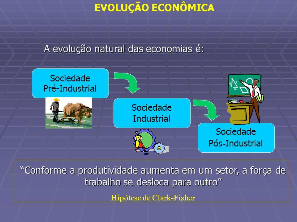 Hipótese de Clark-Fisher