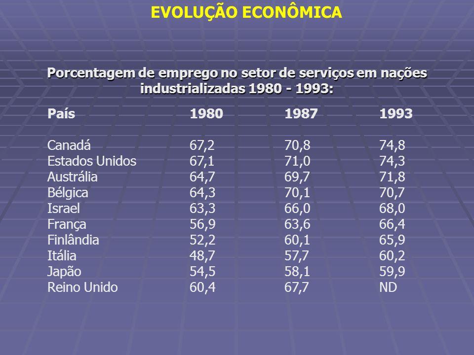 EVOLUÇÃO ECONÔMICA Porcentagem de emprego no setor de serviços em nações industrializadas 1980 - 1993: