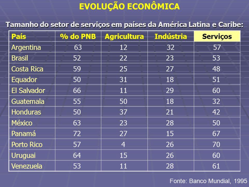 Tamanho do setor de serviços em países da América Latina e Caribe: