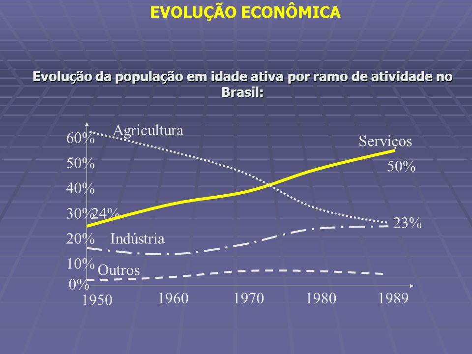 Evolução da população em idade ativa por ramo de atividade no Brasil: