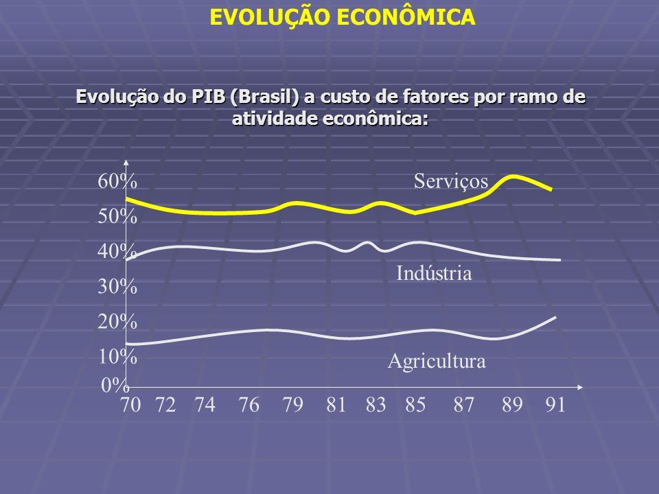EVOLUÇÃO ECONÔMICA 70 0% 10% 20% 30% 40% 50% 60% Serviços 87 89 91 79