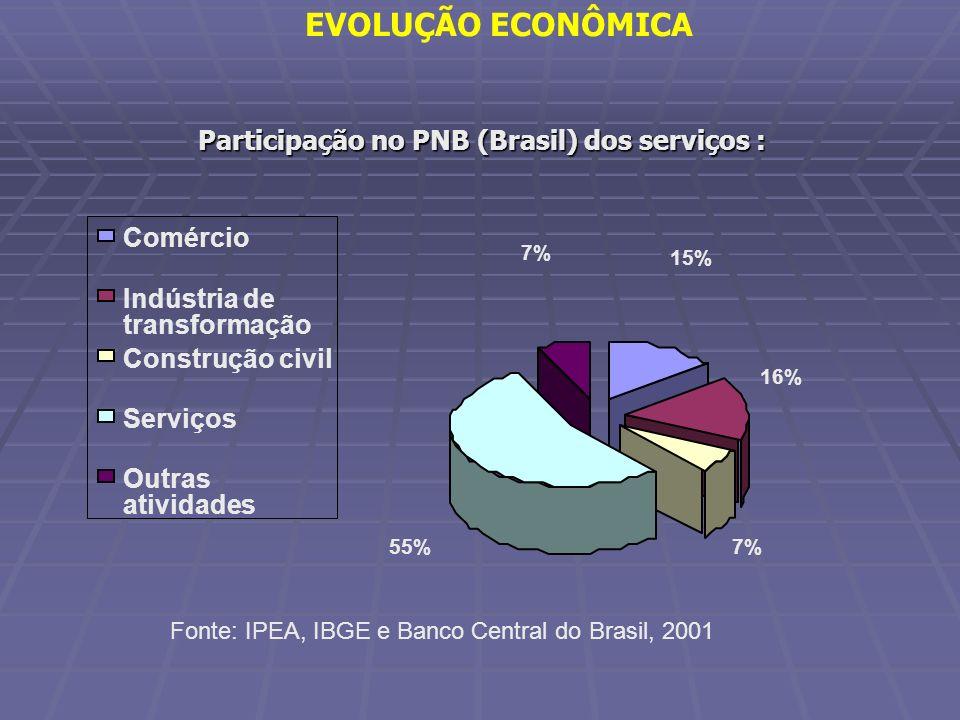 Participação no PNB (Brasil) dos serviços :