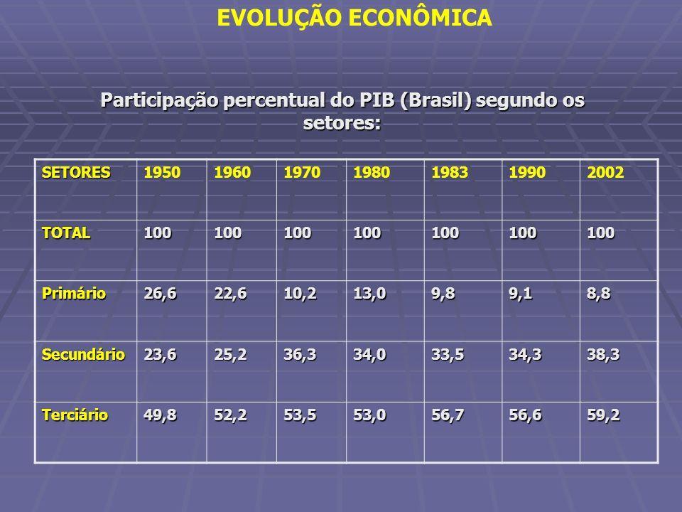 Participação percentual do PIB (Brasil) segundo os setores: