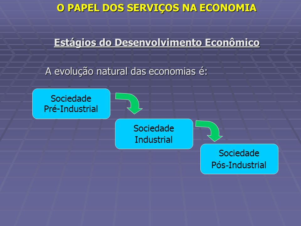 O PAPEL DOS SERVIÇOS NA ECONOMIA Estágios do Desenvolvimento Econômico