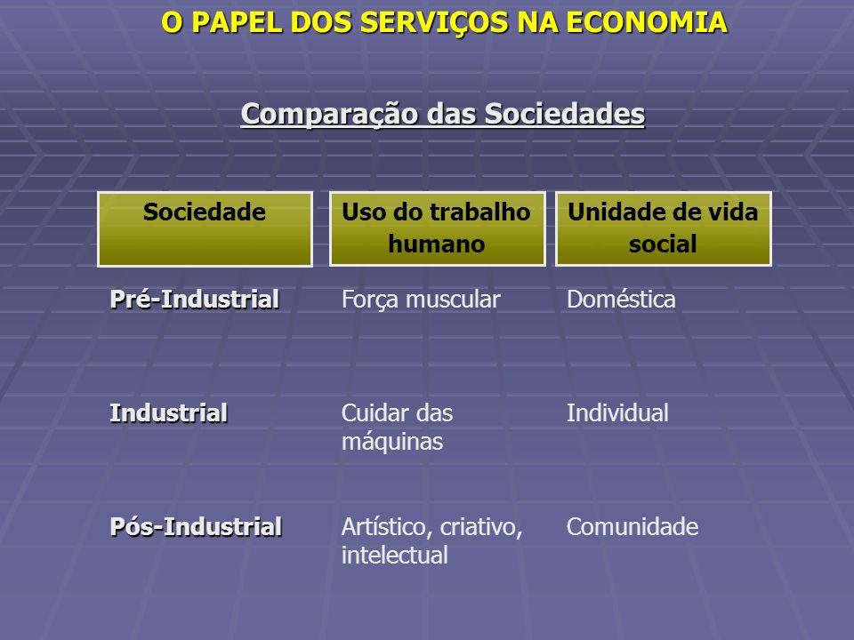O PAPEL DOS SERVIÇOS NA ECONOMIA Comparação das Sociedades