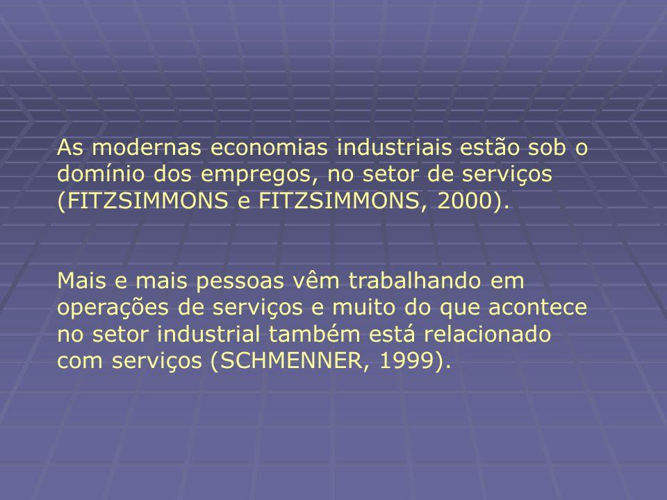 As modernas economias industriais estão sob o domínio dos empregos, no setor de serviços (FITZSIMMONS e FITZSIMMONS, 2000).
