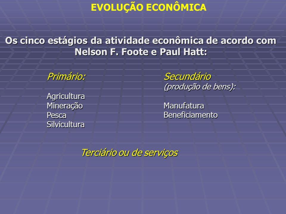 Secundário (produção de bens):