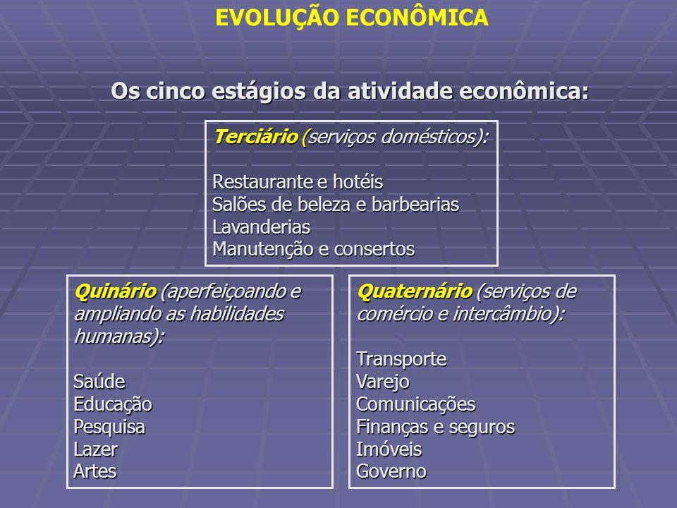 Os cinco estágios da atividade econômica: