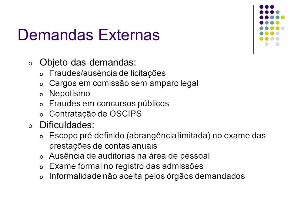 Demandas Externas Objeto das demandas: Dificuldades: