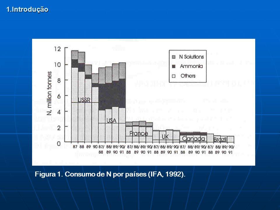 1.Introdução Figura 1. Consumo de N por países (IFA, 1992).