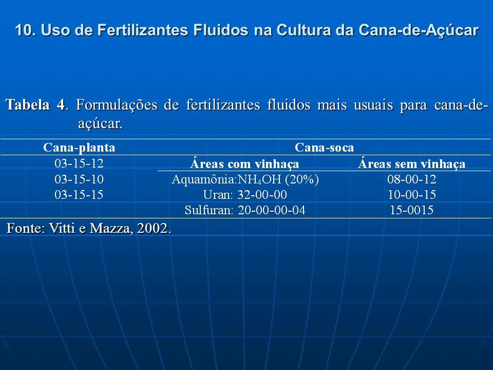10. Uso de Fertilizantes Fluidos na Cultura da Cana-de-Açúcar