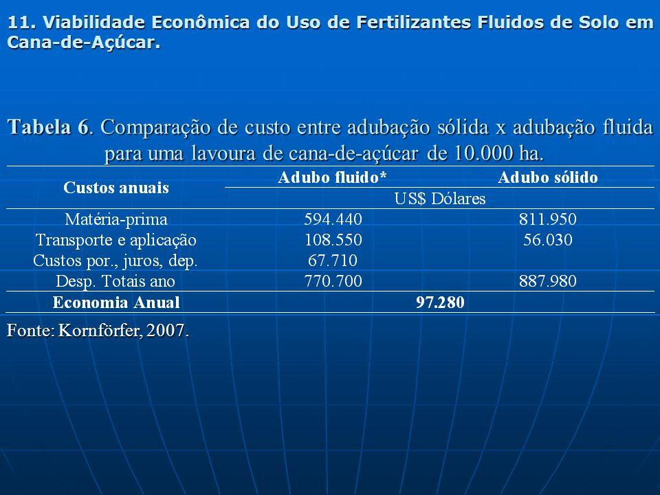 11. Viabilidade Econômica do Uso de Fertilizantes Fluidos de Solo em Cana-de-Açúcar.