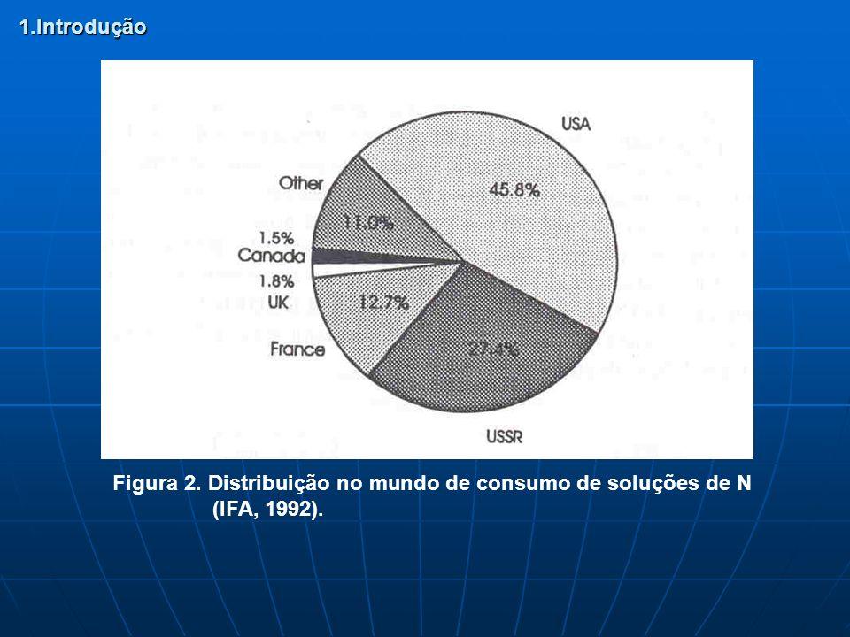 1.Introdução Figura 2. Distribuição no mundo de consumo de soluções de N (IFA, 1992).