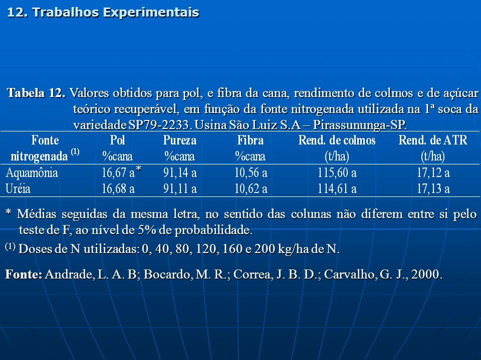 (1) Doses de N utilizadas: 0, 40, 80, 120, 160 e 200 kg/ha de N.