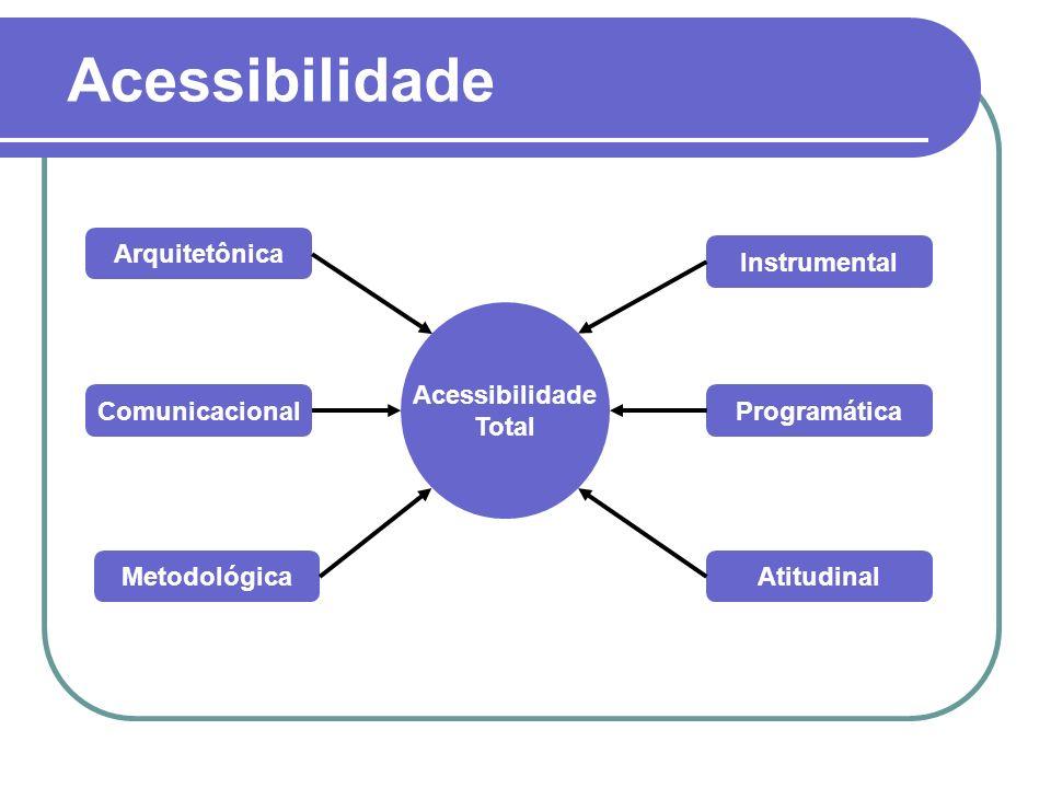 Acessibilidade Acessibilidade Total Arquitetônica Comunicacional