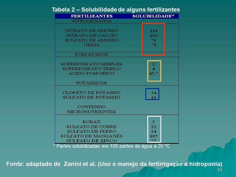 Tabela 2 – Solubilidade de alguns fertilizantes